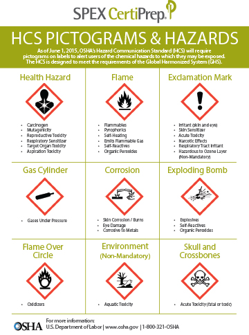 pictograms-and-hazards