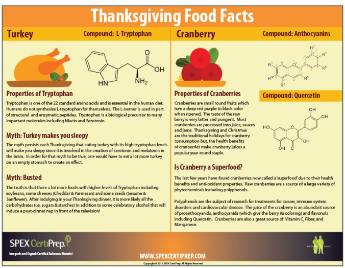 thanksgiving-infographic