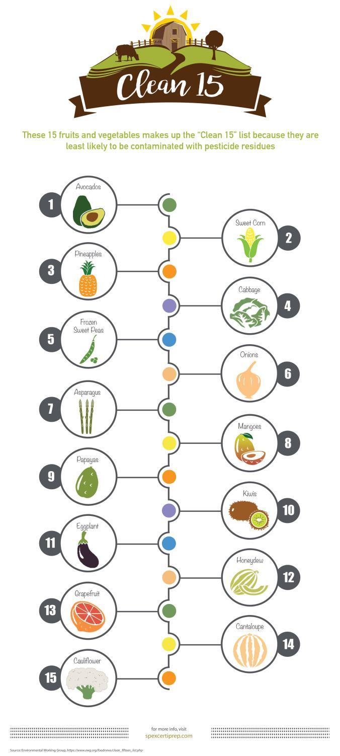 pesticide-clean-15-infographic