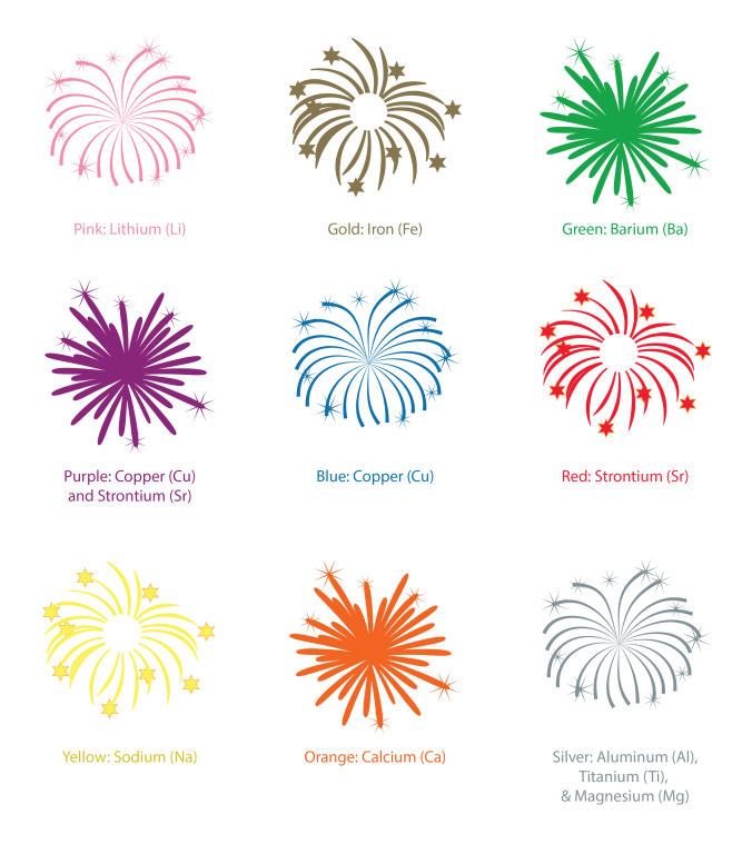 Chemistry of Fireworks-Graphic Only-01