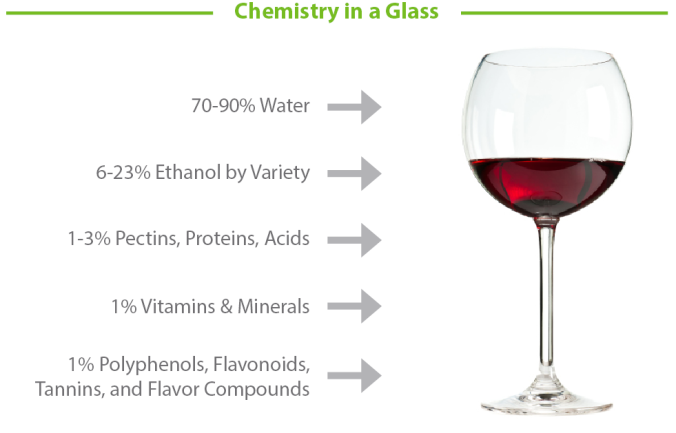 Chemistry-In-A-Glass